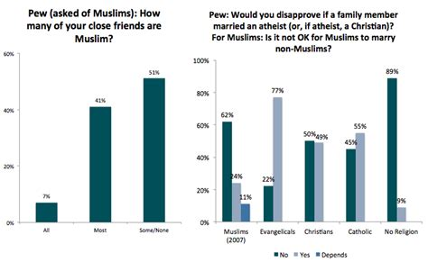 what percentage of married couples swing muslim americans are more likely to reject violence