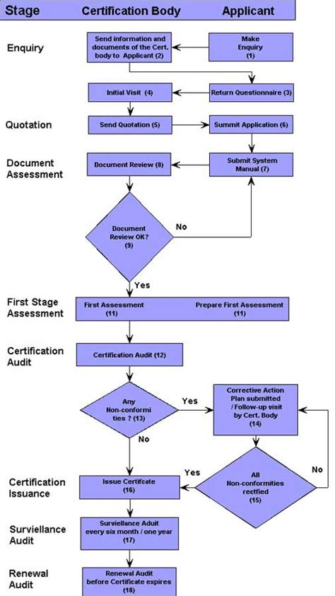 iso flowchart environment