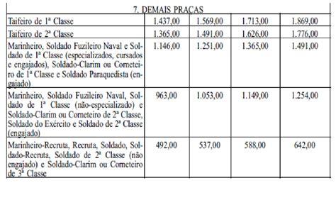 tabela soldo militares 2016 focusmediacocom tabela soldo ffaa 2016 soldo militares reajuste 2016