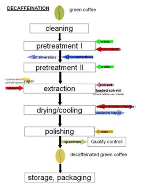 Decaf Coffee And Health   Teeccino Herbal Coffee / Coffee Alternative