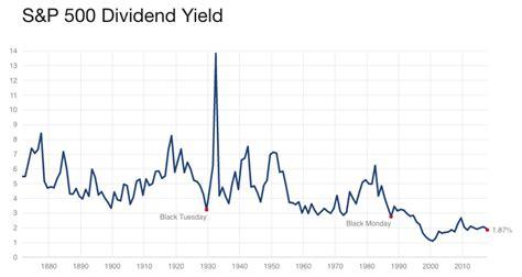 div yield formula blogs toms kreicbergs