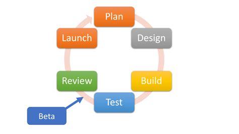 beta test what is beta testing avira