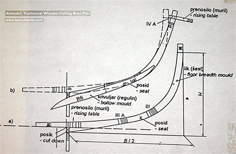 how to make a blueprint sle of traditional wooden fishing boat plan
