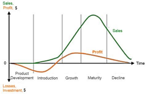 Com weekly 2013 09 09 productivity product life cycle sales vs profit