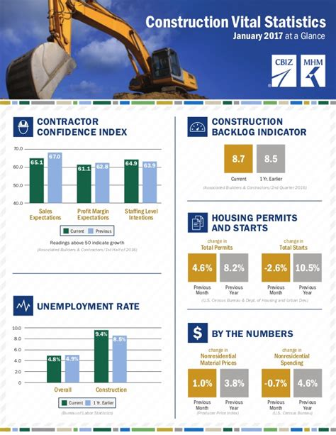 Vital Statistics Office by Construction Vital Statistics January 2017