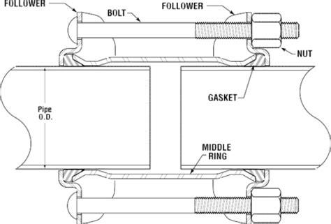 Dresser Coupling Installation by Dresser Coupling Dresser Sleeve Pipeline Repair