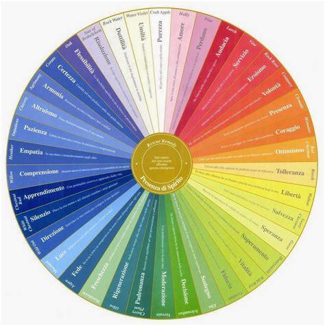 test fiori bach non cromopuntura grafico radionico per la scelta
