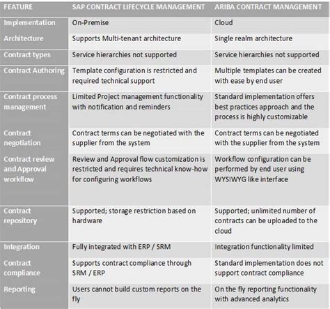 Parthasarathy A Compares Sap And Ariba Clm System Integration Contract Template