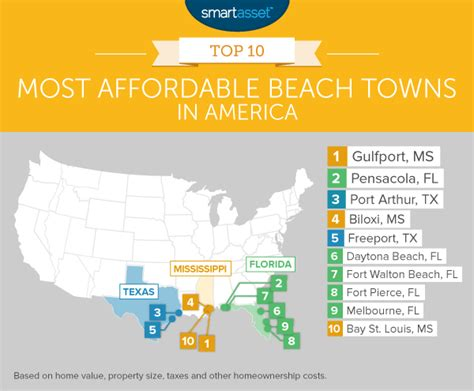 most affordable cities in the us gulf coast home to most affordable beach towns in america