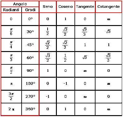 tavola goniometrica completa angoli opposti complementari e supplementari