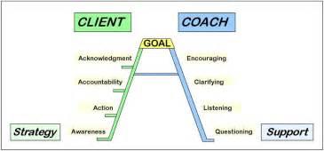 coaching model the a coaching ladder for success