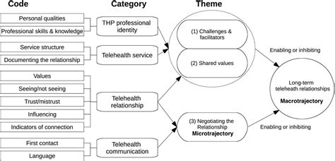 creating themes qualitative research discovering untapped relationship potential with patients