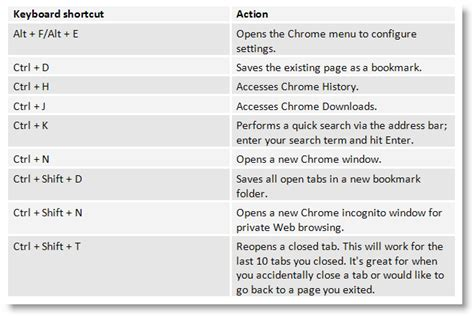 what does open table 10 chrome tricks to improve your browsing experience