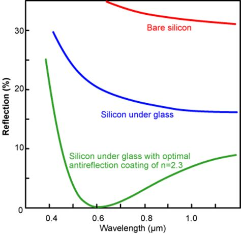 do solar panels reflect light why does solar cell reflecting surface isn t it more