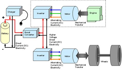 Electric Car Engine Schematics Hybrid Electric Vehicle All About Electric Car And