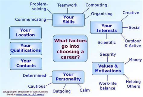 Introduction to how to choose a career