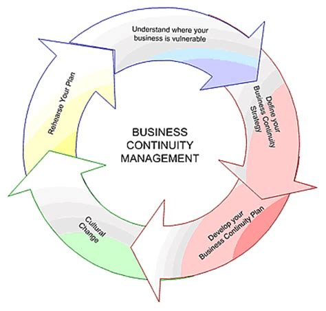 business design management wikipedia it service management itsm certification at foundation