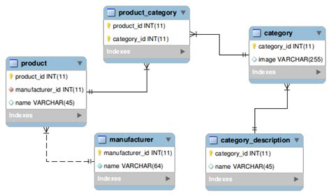 Mysql Create Table Primary Key Mysql Get All Related Categories By Manufacturer 5