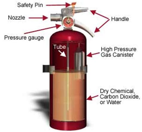 Kitchen Canister Labels Emergency Standards Portable Fire Extinguishers