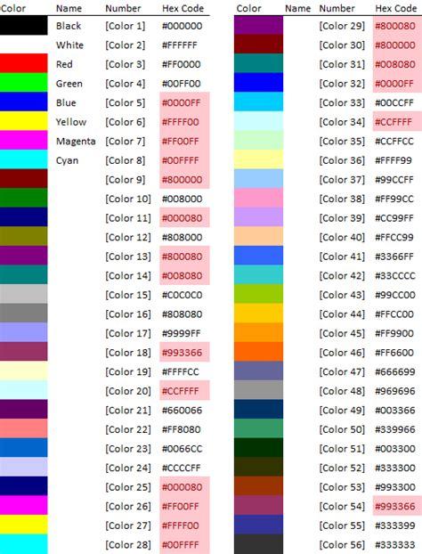 excel vba color index excel custom number format guide my hub