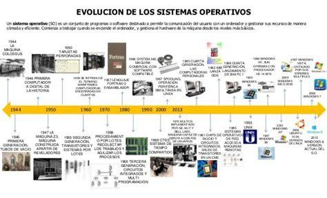 victoria linea del tiempo timeline preceden evolucion de la tecnologia linea del tiempo buscar con