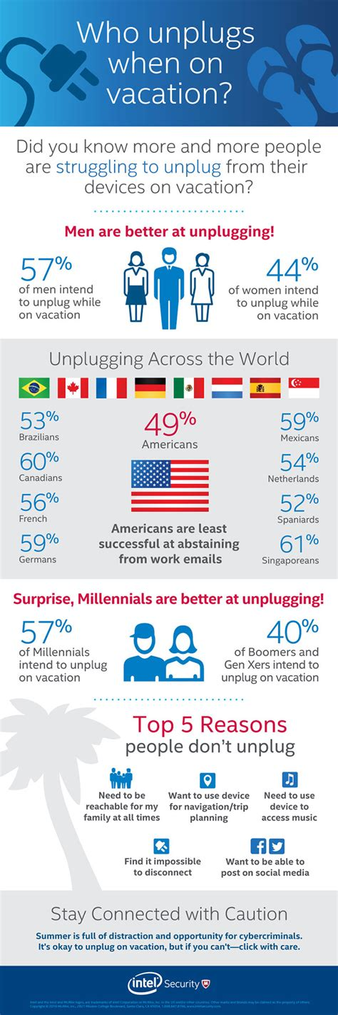 Millennials Digital Detox by Intel Security Study Reveals Millennials Are More Likely