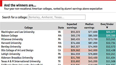 American Mba Ranking by The Value Of Our College Rankings