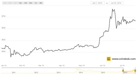 Bitcoin Stock Chart 2 by Large Investors Become Major Buyers Of Bitcoin Stock