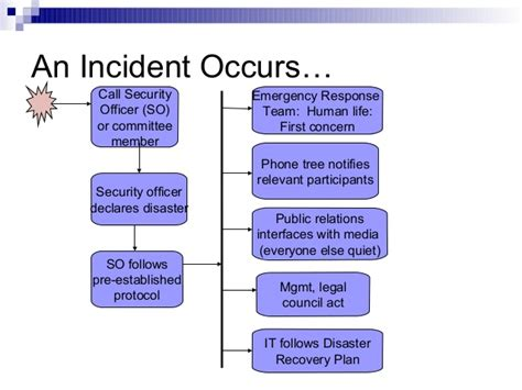 bcp call tree template business continuity and disaster recovery