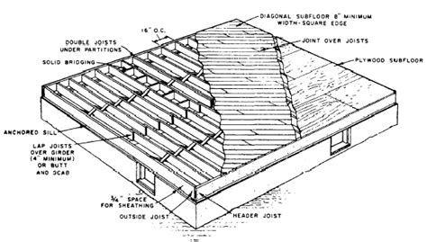 How Thick Are Floor Joists by Subflooring