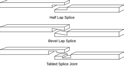 list of woodwork joints understanding about types of wood joints