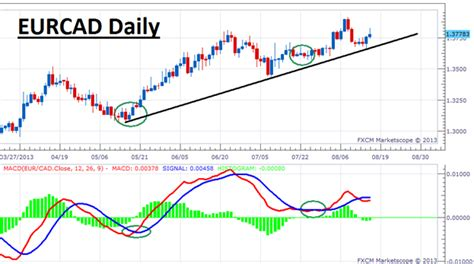 best rsi settings a simple macd strategy