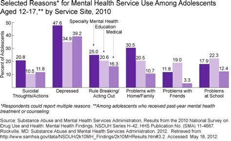 mental health treatment child health usa 2012