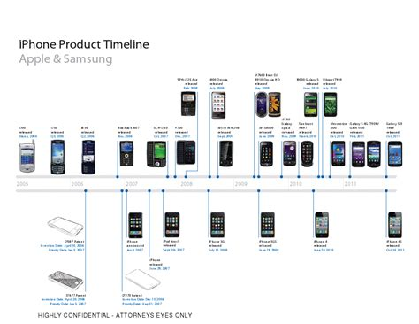 iphone timeline apple to samsung the iphone may seem obvious but it wasn t samsung apples and