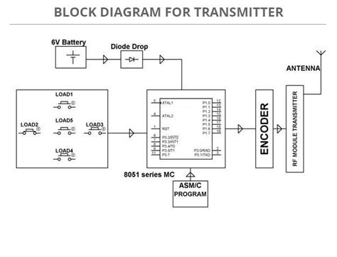 block diagram system rf based home automation system sensor based projects