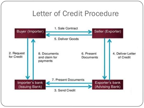 Letter Of Credit At Sight 30 Days Methods Of Payment In International Trade