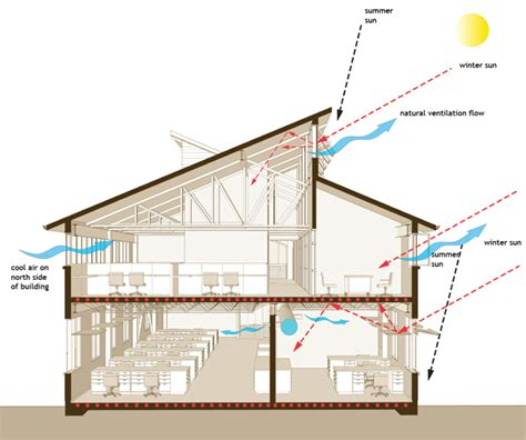 clerestory air flow new earth uk