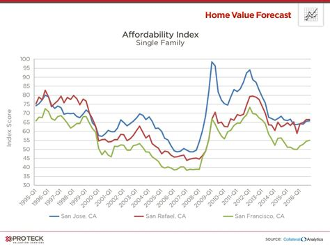 is a bubble imminent in california s most expensive metros