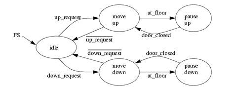 Ladder Logic Diagram For Lift