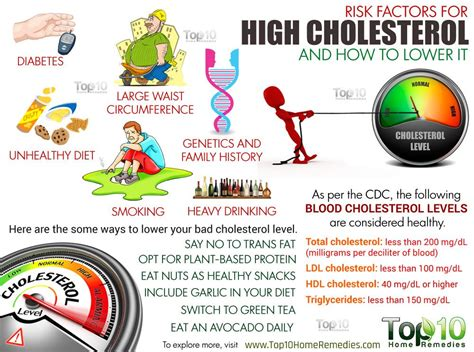 Autocheck Kolesterol Cholesterol Isi 10 Cek Kolesterol 10 risk factors for high cholesterol and how to lower it top 10 home remedies