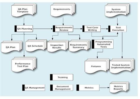 quality assurance metrics template quality assurance plan template business letter template