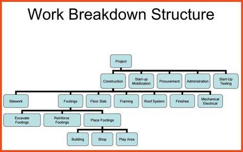 work breakdown structure template work breakdown structure template sop format exle
