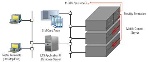 mobile testing software mobile network tester qosmotec gmbh