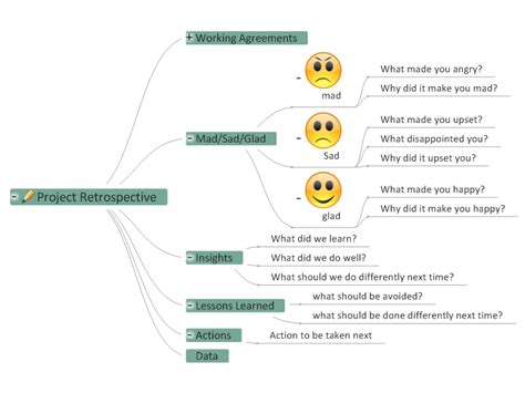 project retrospective template mind map biggerplate