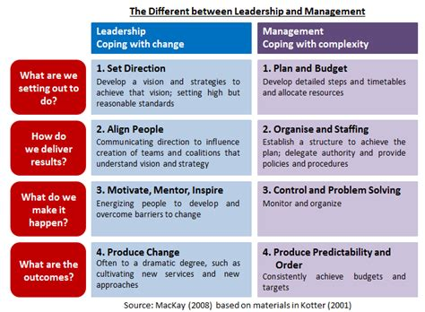 kotter what leaders really do pdf case study autocratic leadership style