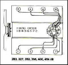 chevrolet 454 engine diagram get free image about wiring