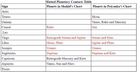 priyanka chopra astrological birth chart shahid kapur and priyanka chopra s kismat connection is