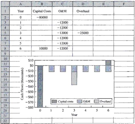 exle cash flow chart drawing cash flow diagrams with a spreadsheet