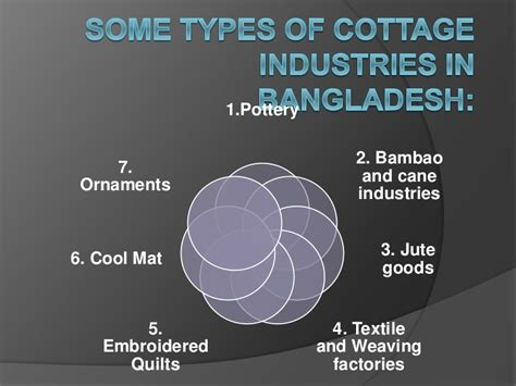Types Of Cottage Industries by Types Of Cottage Industries In Bangladesh