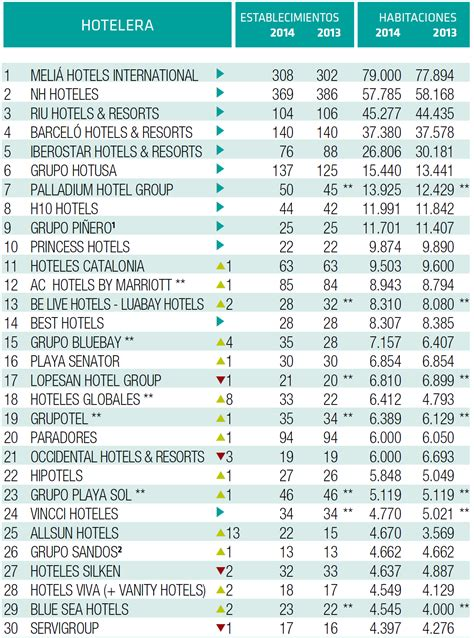 ranking hosteltur 117 cadenas hoteleras espa 241 olas suman